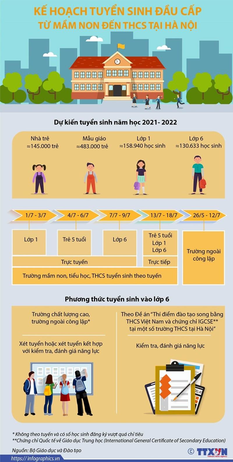 [Infographics] Kế hoạch tuyển sinh đầu cấp từ mầm non đến Trung học cơ sở tại Hà Nội năm học 2021-2022 - Ảnh 1