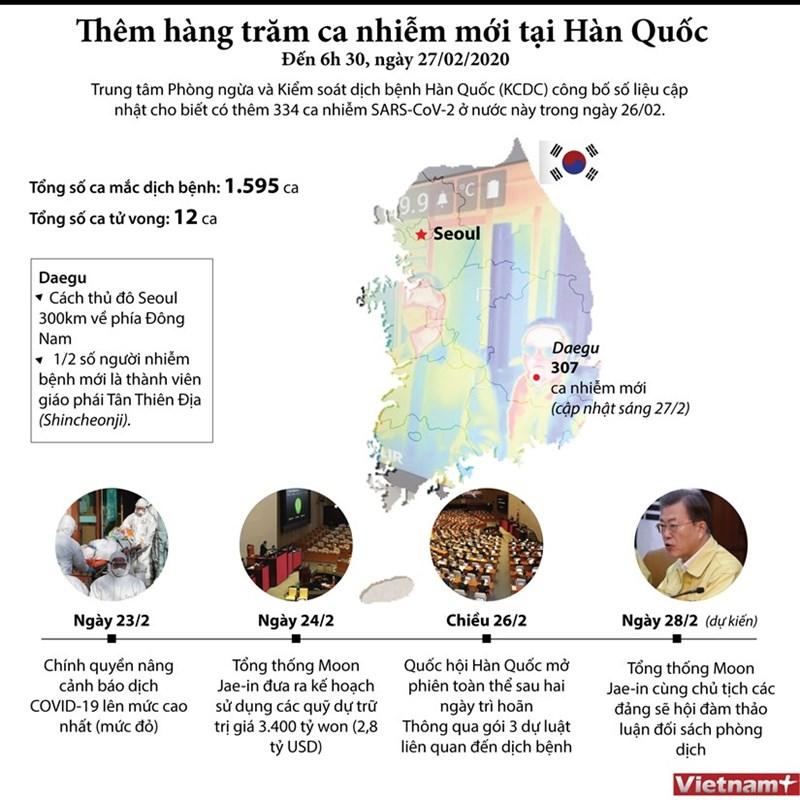 [Infographics] Thêm hàng trăm ca nhiễm virus SARS-CoV-2 tại Hàn Quốc  - Ảnh 1