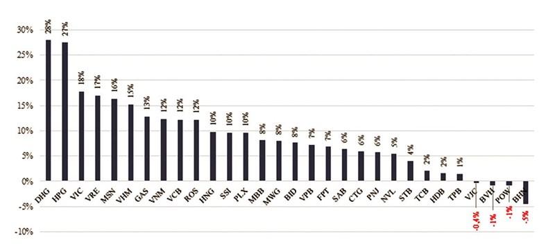 Biến động giá của 30 cổ phiếu vốn hóa lớn nhất HOSE từ 11/2 đến 25/2/2019.