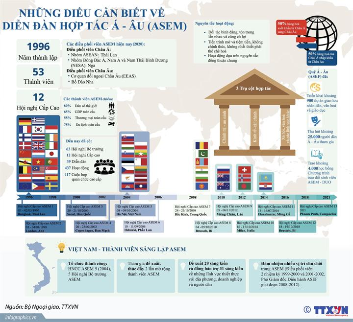 [Infographics] Những điều cần biết về diễn đàn hợp tác Á-Âu (ASEM) - Ảnh 1