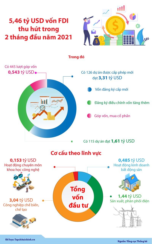 [Infographics] Việt Nam thu hút 5,46 tỷ USD vốn FDI trong 2 tháng đầu năm 2021 - Ảnh 1