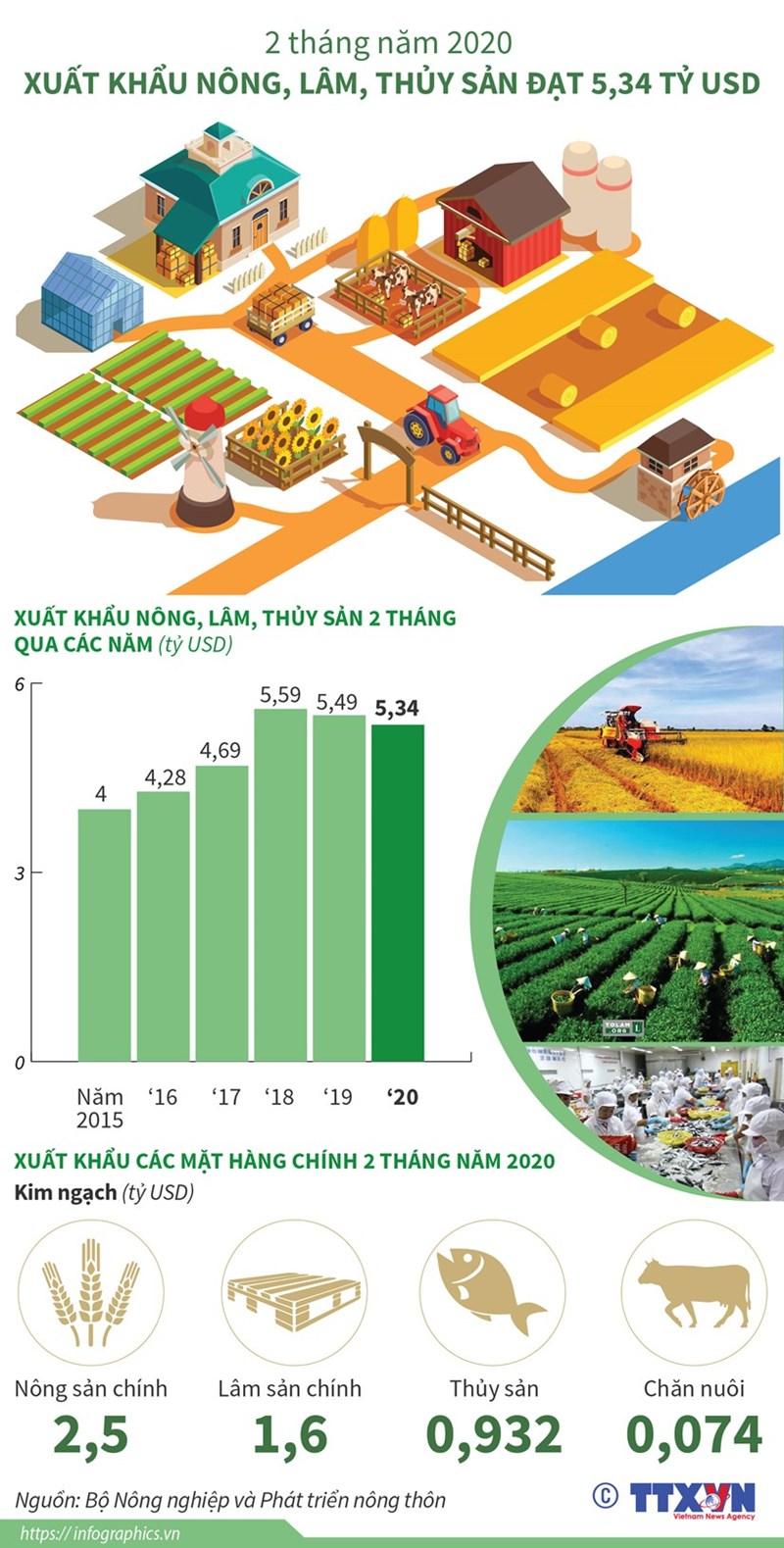 [Infographics] Xuất khẩu nông, lâm và thủy sản đạt hơn 5 tỷ USD - Ảnh 1