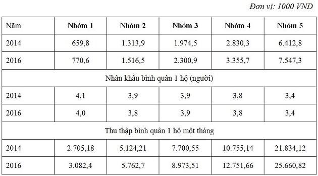 Nguồn: Tổng cục Thống kê (2018), Kết quả khảo sát mức sống dân cư Việt Nam năm 2016, Nxb Thống kê, trang 289 – 291