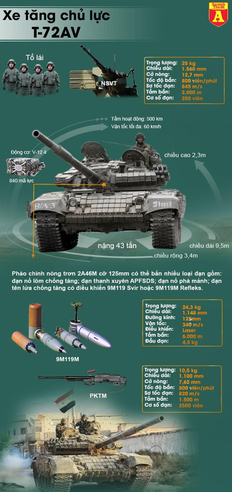 [Infographics] Phiến quân tấn công, xe tăng T-72AV Syria bị bắn nổ tung - Ảnh 1