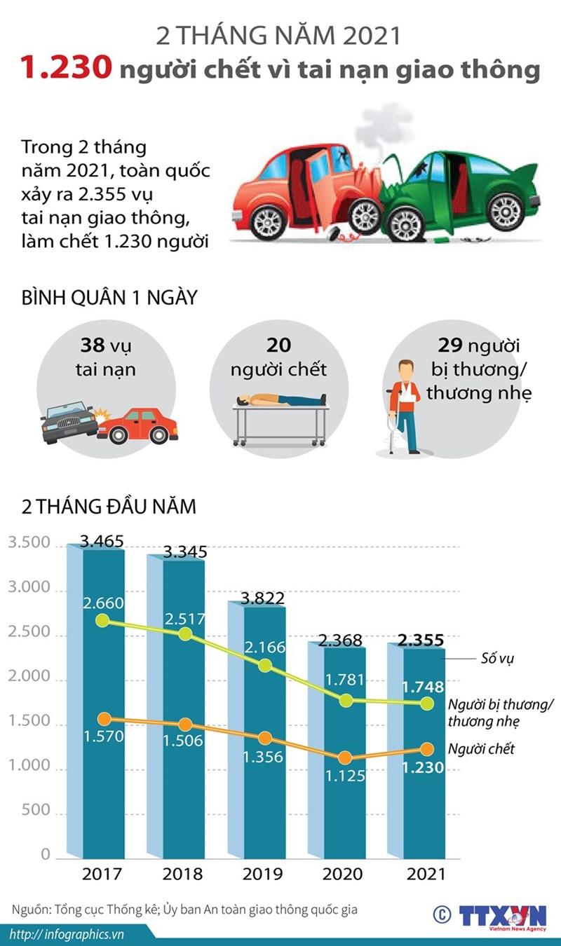 [Infographics] 1.230 người tử vong vì tai nạn giao thông trong 2 tháng đầu năm  - Ảnh 1