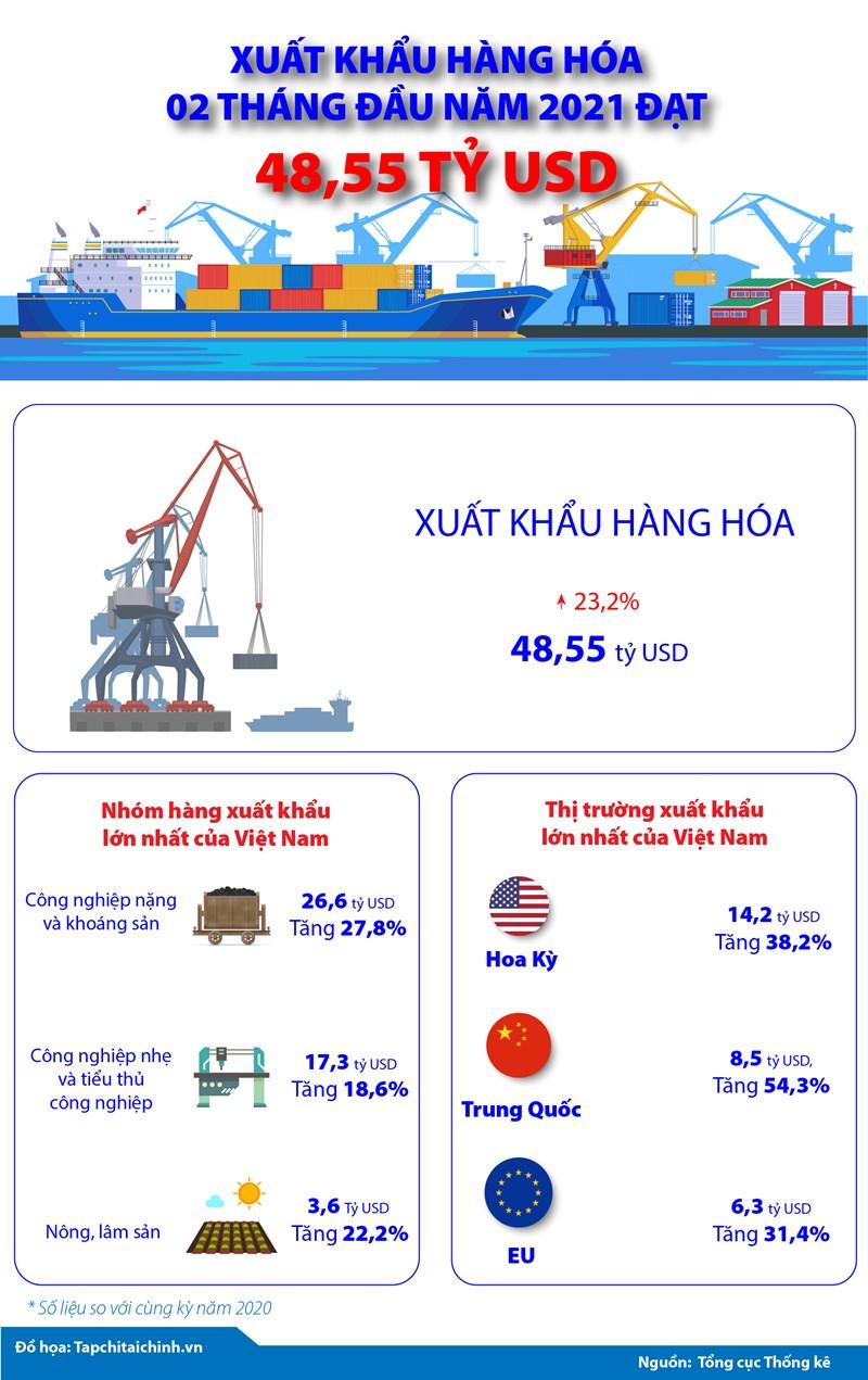 [Infographics] Xuất khẩu hàng hóa 02 tháng đầu năm 2021 đạt 48,55 tỷ USD - Ảnh 1