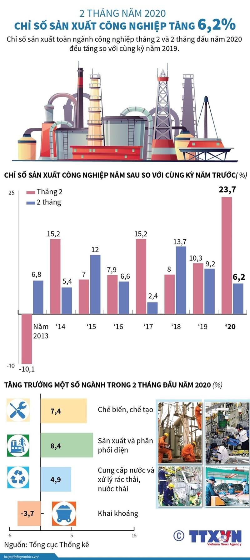 [Infographics] Chỉ số sản xuất công nghiệp hai tháng đầu năm tăng 6,2% - Ảnh 1