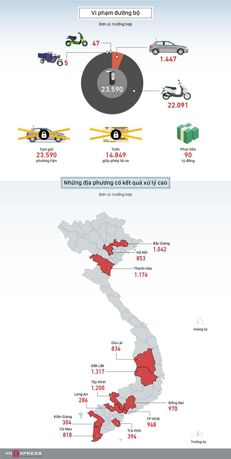 [Infographics] Hơn 23.000 tài xế bị xử phạt vi phạm nồng độ cồn  - Ảnh 1