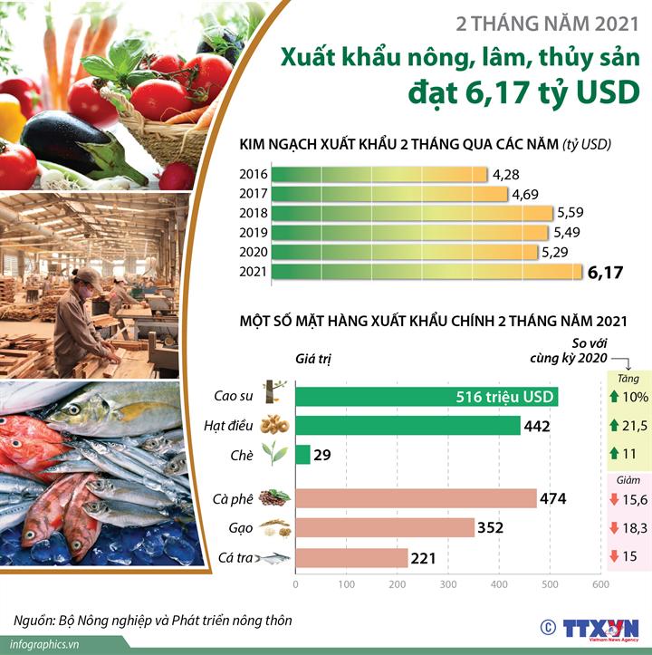 [Infographics] 2 tháng năm 2021: Xuất khẩu nông, lâm, thủy sản đạt 6,17 tỷ USD - Ảnh 1