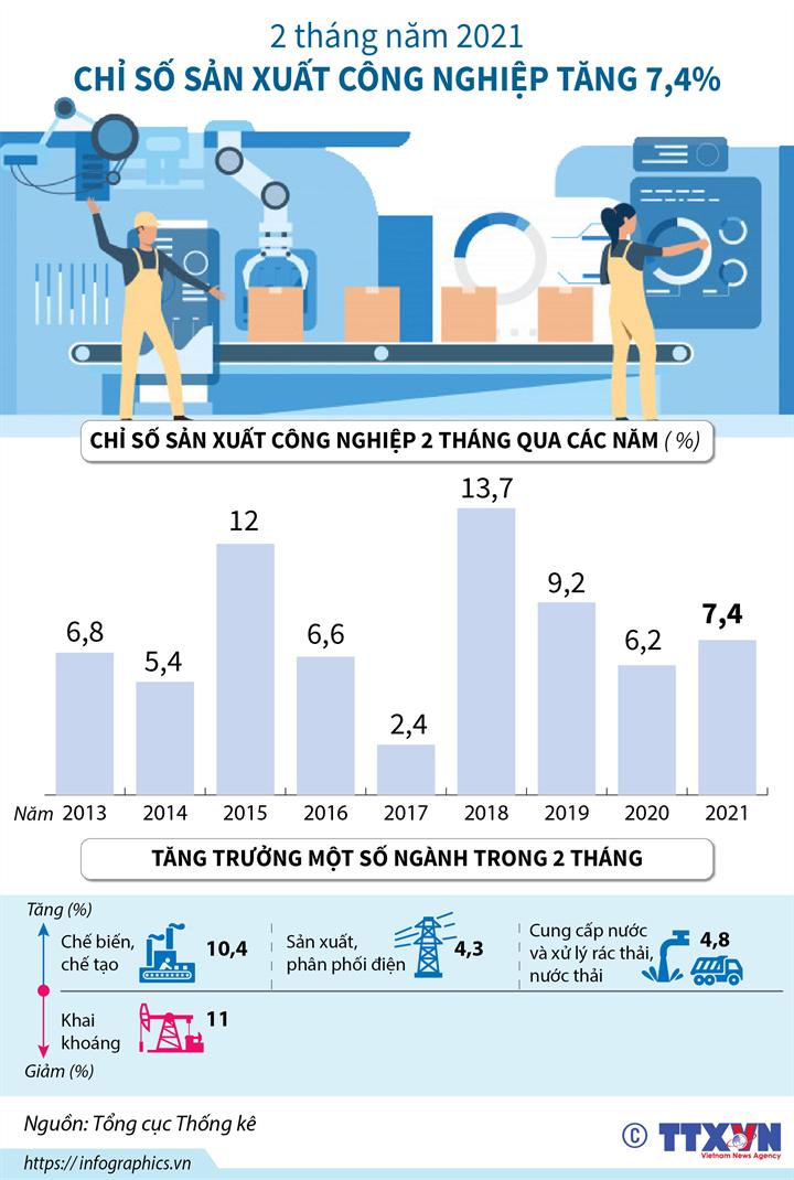 [Infographics] Chỉ số sản xuất công nghiệp tăng 7,4% trong 2 tháng năm 2021 - Ảnh 1