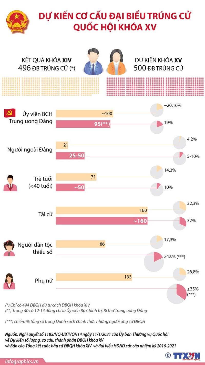 [Infographics] Dự kiến cơ cấu đại biểu trúng cử Quốc hội khóa XV - Ảnh 1