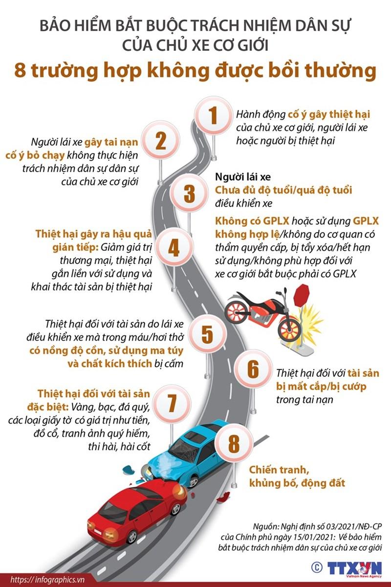 [Infographics] 8 trường hợp chủ xe không được bảo hiểm bồi thường thiệt hại - Ảnh 1