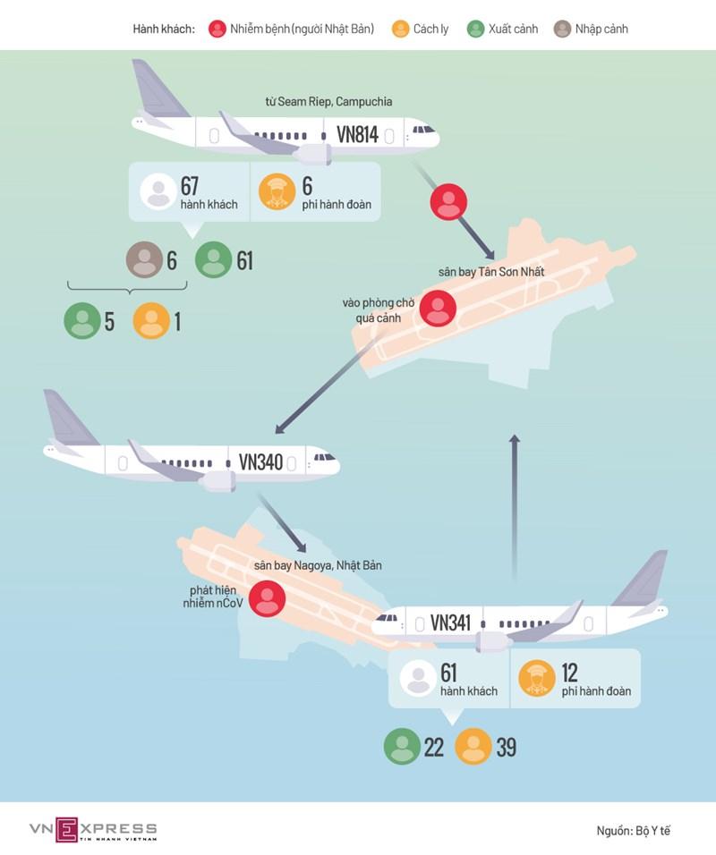[Infographics] Hơn 60 người Việt bị cách ly sau chuyến bay có nCoV  - Ảnh 1