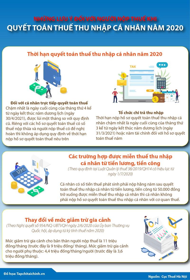 [Infographics] Những lưu ý đối với người nộp thuế khi quyết toán thuế thu nhập cá nhân năm 2020 - Ảnh 1