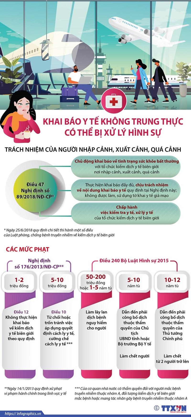 [Infographics] Khai báo y tế không trung thực có thể bị xử lý hình sự - Ảnh 1