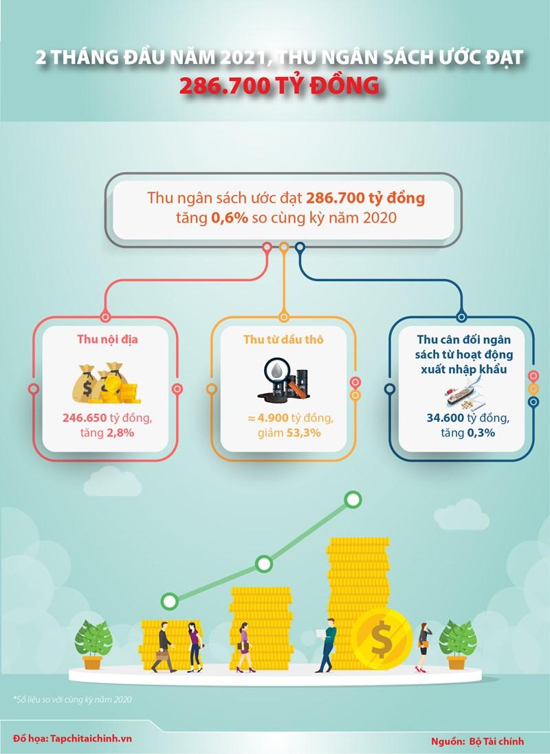 [Infographics] 2 tháng đầu năm 2021, thu ngân sách nhà nước ước đạt 286.700 tỷ đồng  - Ảnh 1