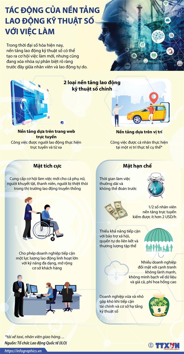 [Infographics] Tác động của nền tảng lao động kỹ thuật số với việc làm - Ảnh 1