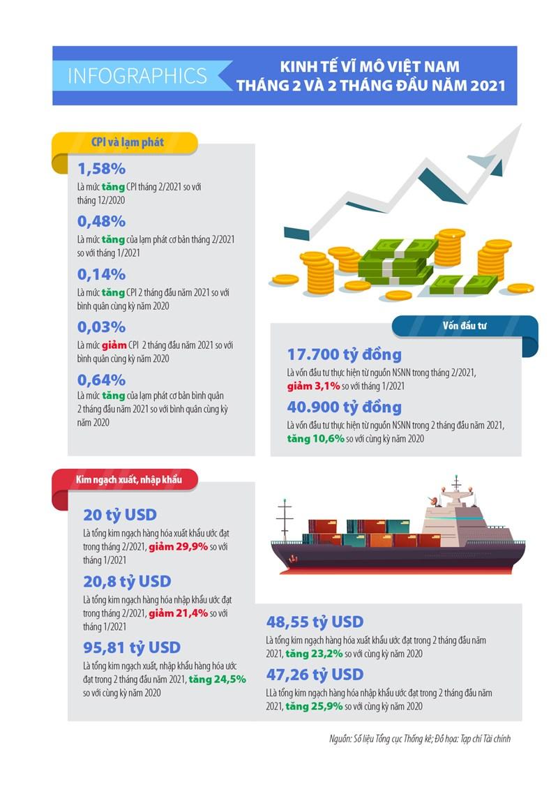 [Infographics] Số liệu kinh tế vĩ mô Việt Nam tháng 2 và 2 tháng đầu năm 2021 - Ảnh 1