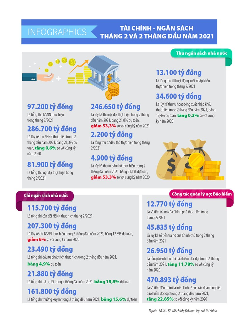 [Infographics] Số liệu tài chính-ngân sách tháng 2 và 2 tháng đầu năm 2021 - Ảnh 1