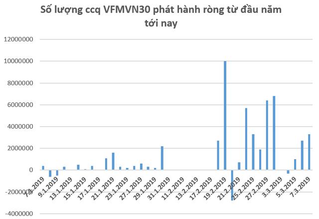 Hàng trăm tỷ đồng tiếp tục đổ vào thị trường Việt Nam thông qua các quỹ ETF trong những ngày đầu tháng 3  - Ảnh 2