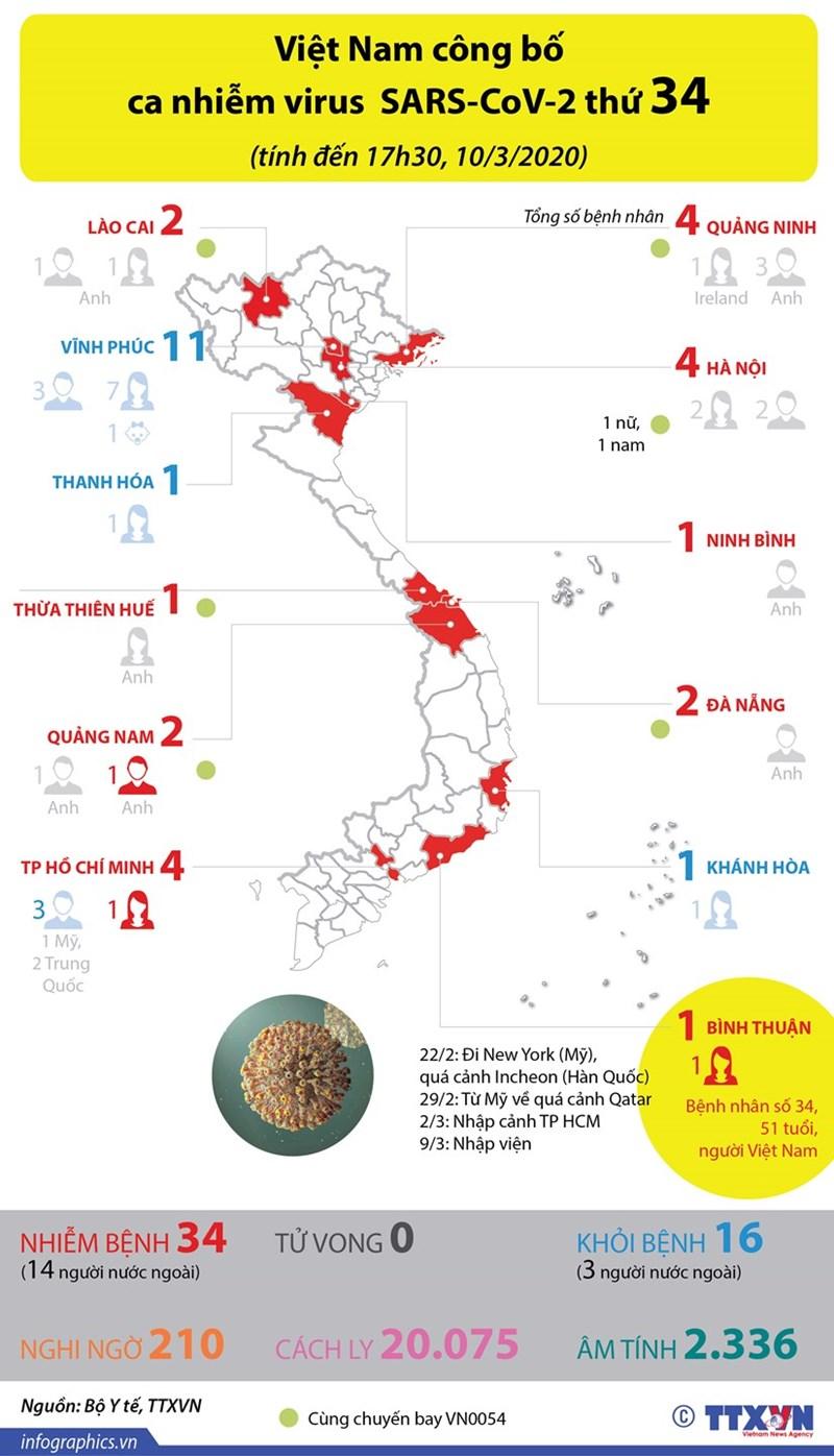[Infographics] Việt Nam công bố ca nhiễm virus SARS-CoV-2 thứ 34 - Ảnh 1