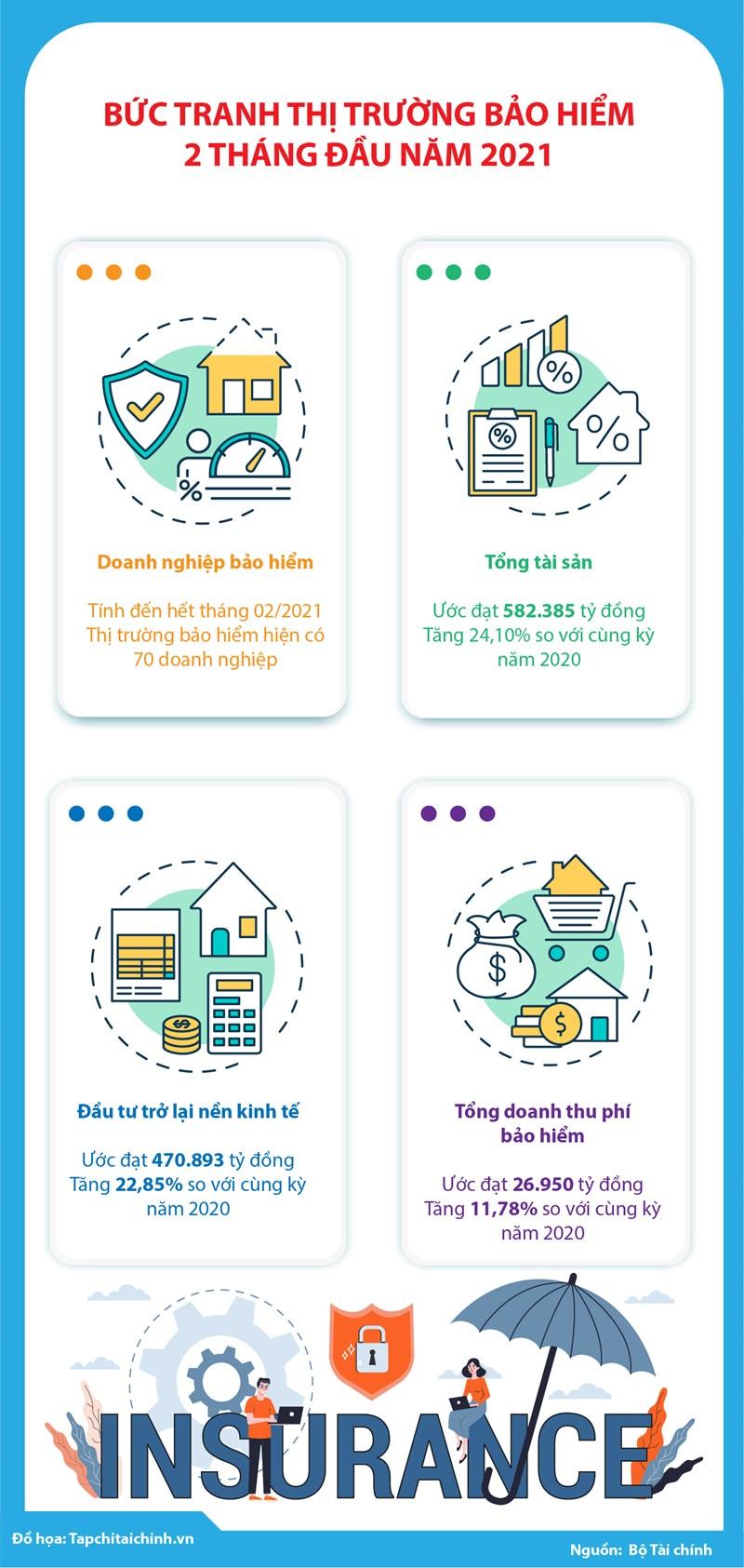 [Infographics] Bức tranh thị trường bảo hiểm Việt Nam 2 tháng đầu năm 2021 - Ảnh 1