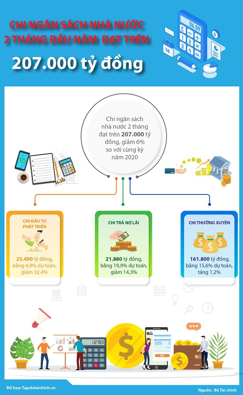[Infographics] Chi ngân sách nhà nước 2 tháng đầu năm 2021 đạt trên 207.000 tỷ đồng - Ảnh 1
