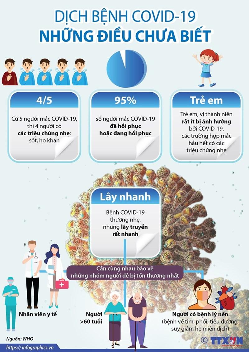 [Infographics] Những điều có thể bạn chưa biết về dịch bệnh COVID-19 - Ảnh 1