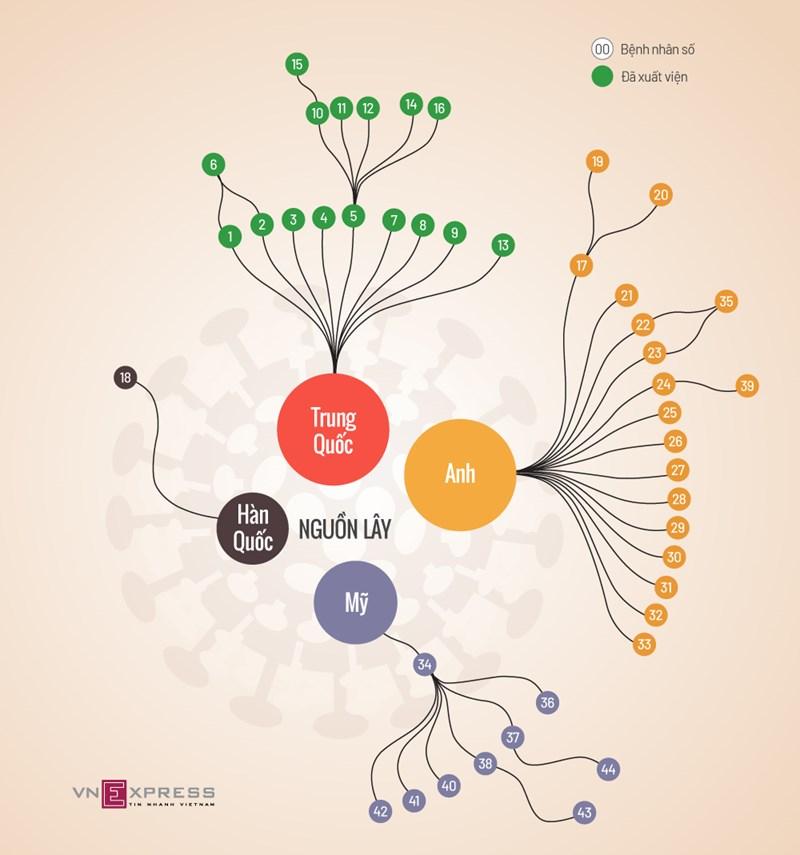 [Infographics] Mối liên hệ giữa các ca Covid-19 ở Việt Nam  - Ảnh 1