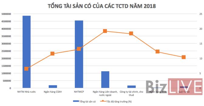 Tổng tài sản hệ thống ngân hàng biến động thế nào trong năm 2018? - Ảnh 1
