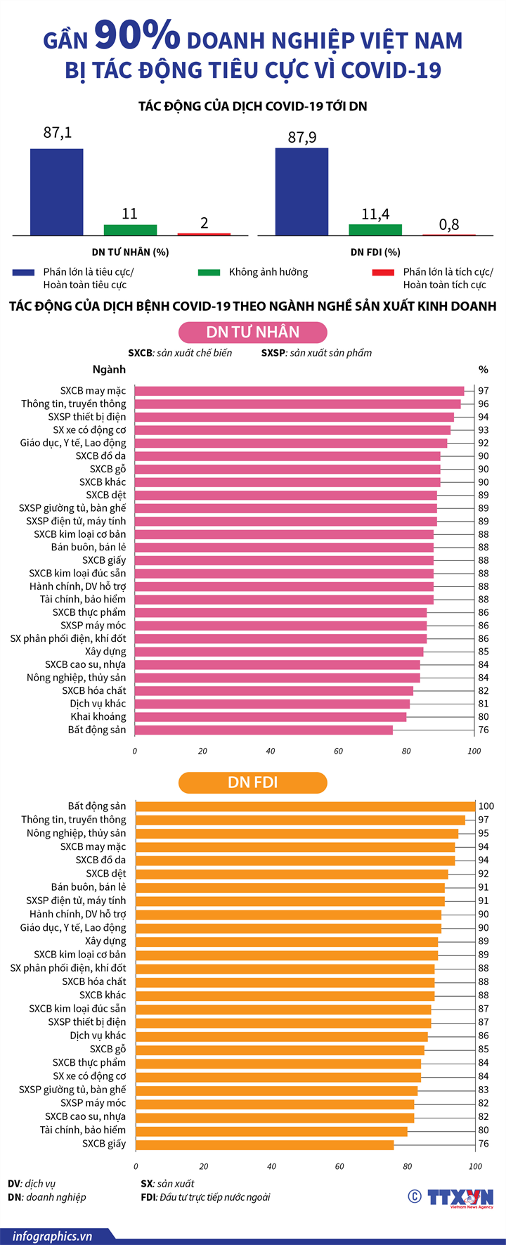 [Infographics] Gần 90% doanh nghiệp Việt Nam bị tác động tiêu cực vì Covid-19 - Ảnh 1