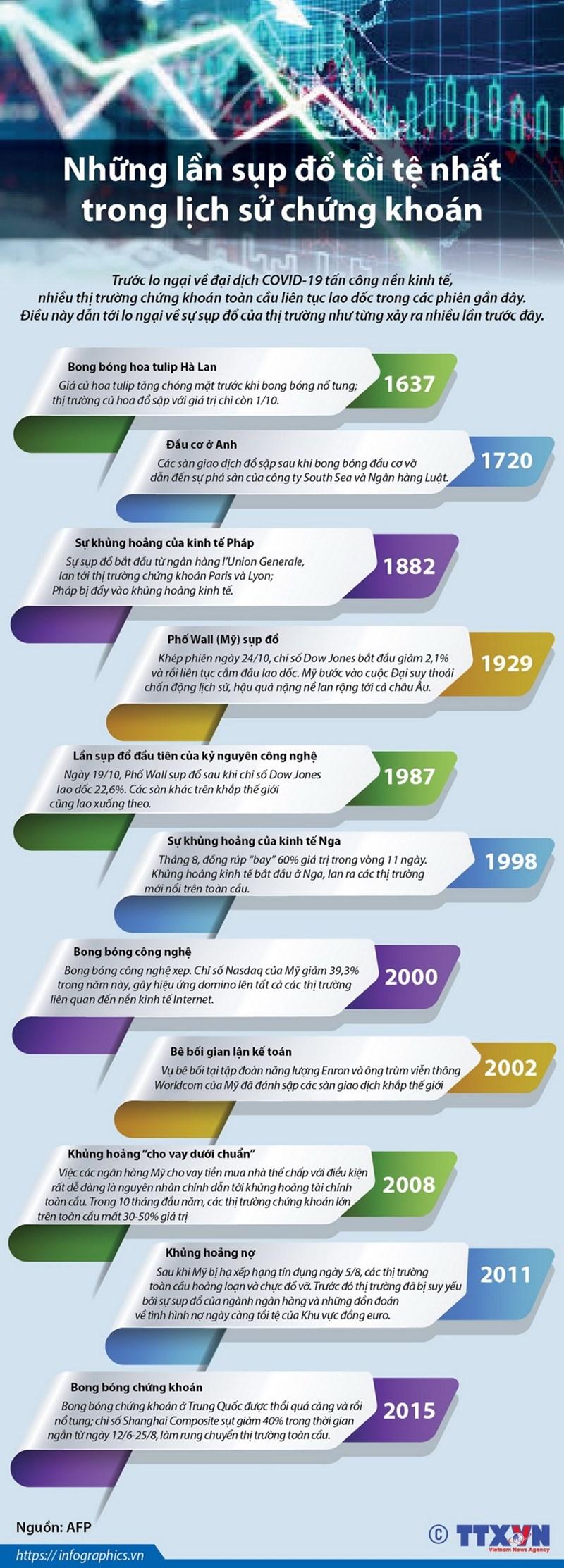 [Infographics] Những lần sụp đổ tồi tệ nhất trong lịch sử chứng khoán - Ảnh 1
