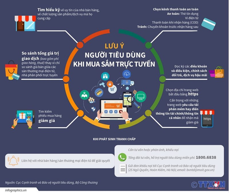 [Infographics] Lưu ý người tiêu dùng khi mua sắm trực tuyến - Ảnh 1