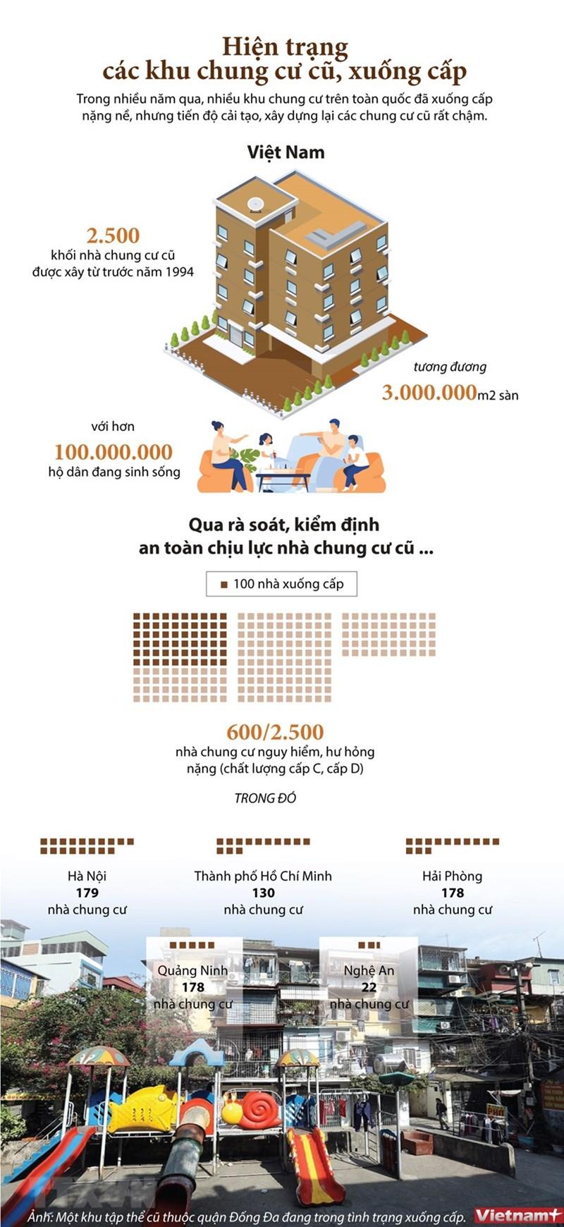 [Infographics] Việt Nam có khoảng 2.500 khối nhà chung cư cũ - Ảnh 1
