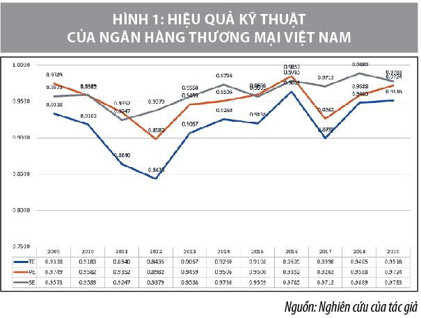 Hiệu quả kỹ thuật và nhân tố tác động trong đánh giá hiệu quả hoạt động ngân hàng thương mại Việt Nam - Ảnh 1