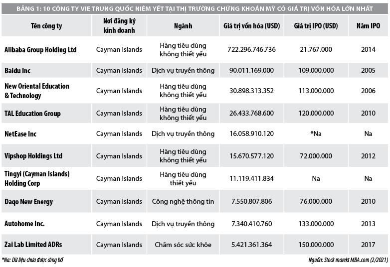 Cấu trúc sở hữu đặc biệt trong huy động vốn quốc tế: Kinh nghiệm từ Trung Quốc  - Ảnh 1