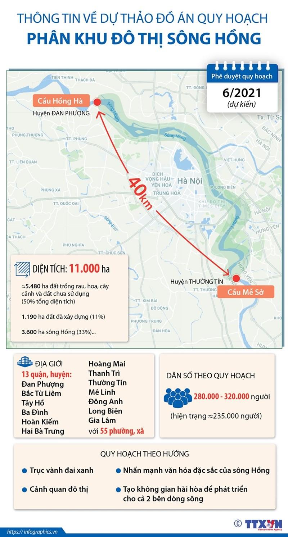 [Infographics] Thông tin về dự thảo đồ án Quy hoạch phân khu đô thị sông Hồng - Ảnh 1