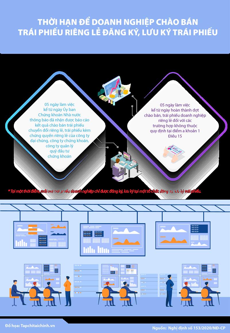 [Infographics] Thời hạn để doanh nghiệp chào bán trái phiếu riêng lẻ đăng ký, lưu ký trái phiếu - Ảnh 1