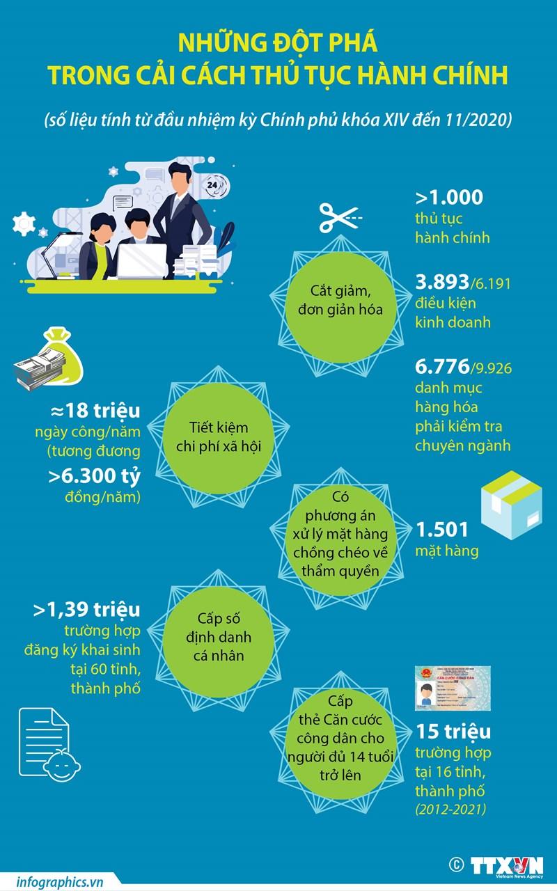 [Infographics] Những đột phá trong cải cách thủ tục hành chính - Ảnh 1