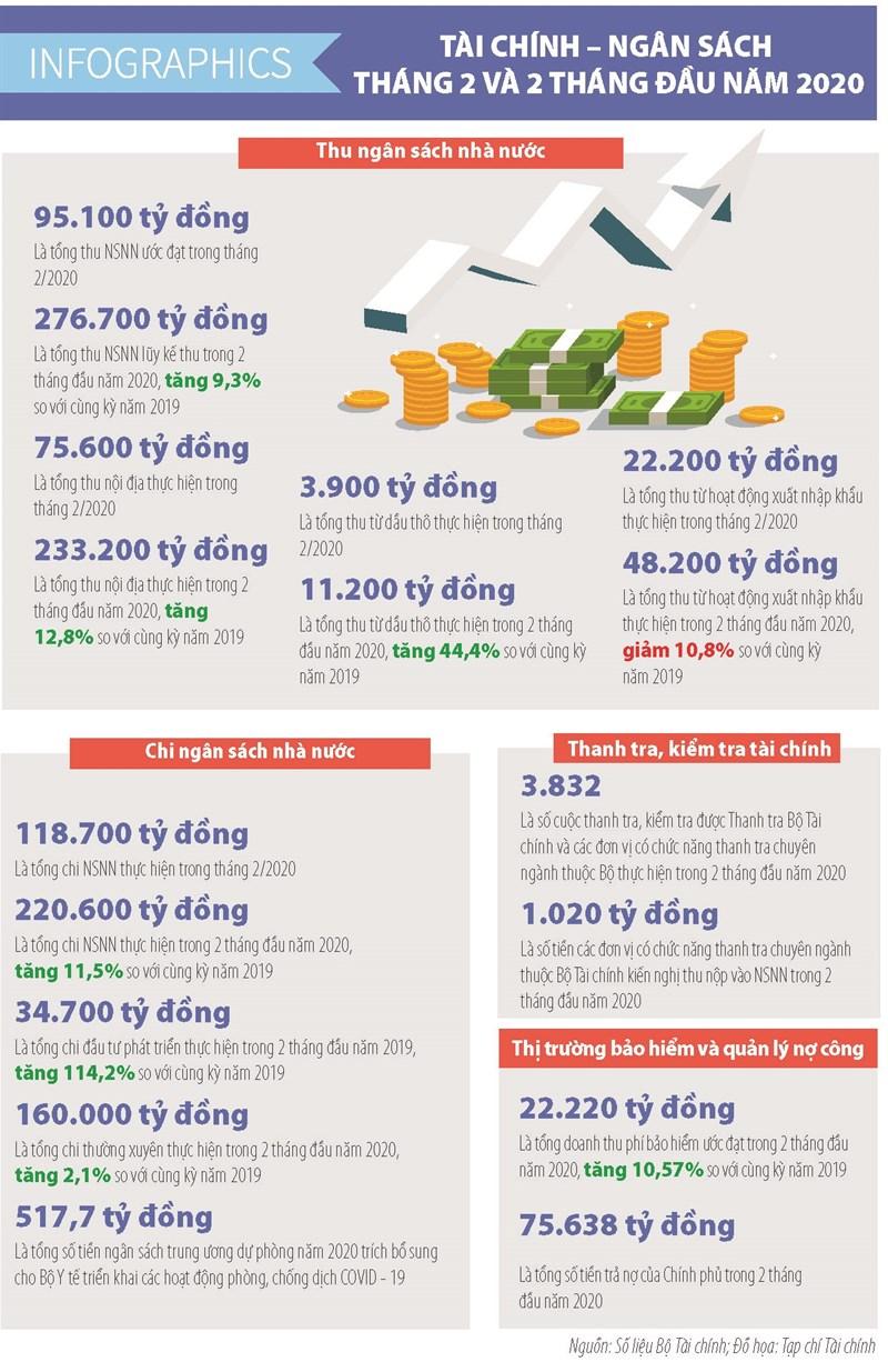 [Infographics] Số liệu tài chính ngân sách tháng 2 và 2 tháng đầu năm 2020 - Ảnh 1