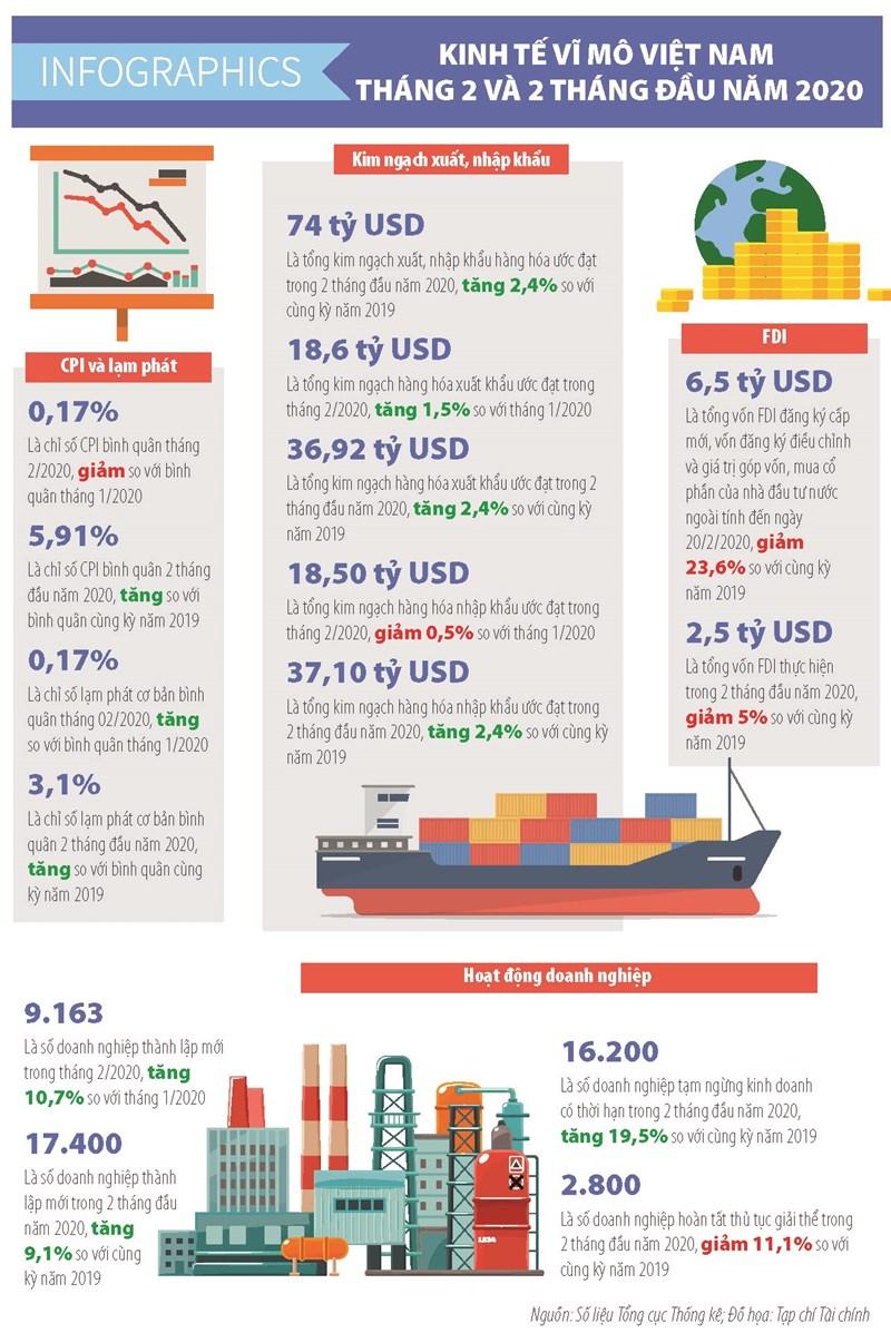 [Infographics] Số liệu kinh tế vĩ mô Việt Nam tháng 2 và 2 tháng đầu năm 2020 - Ảnh 1