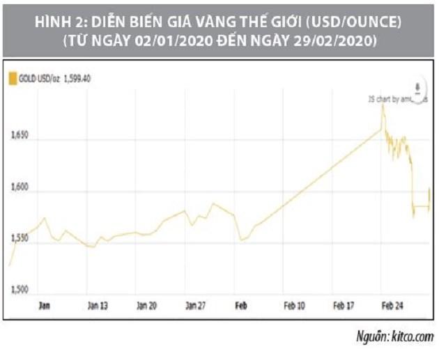Số liệu thị trường vàng tháng 2 và 2 tháng đầu năm 2020 - Ảnh 2