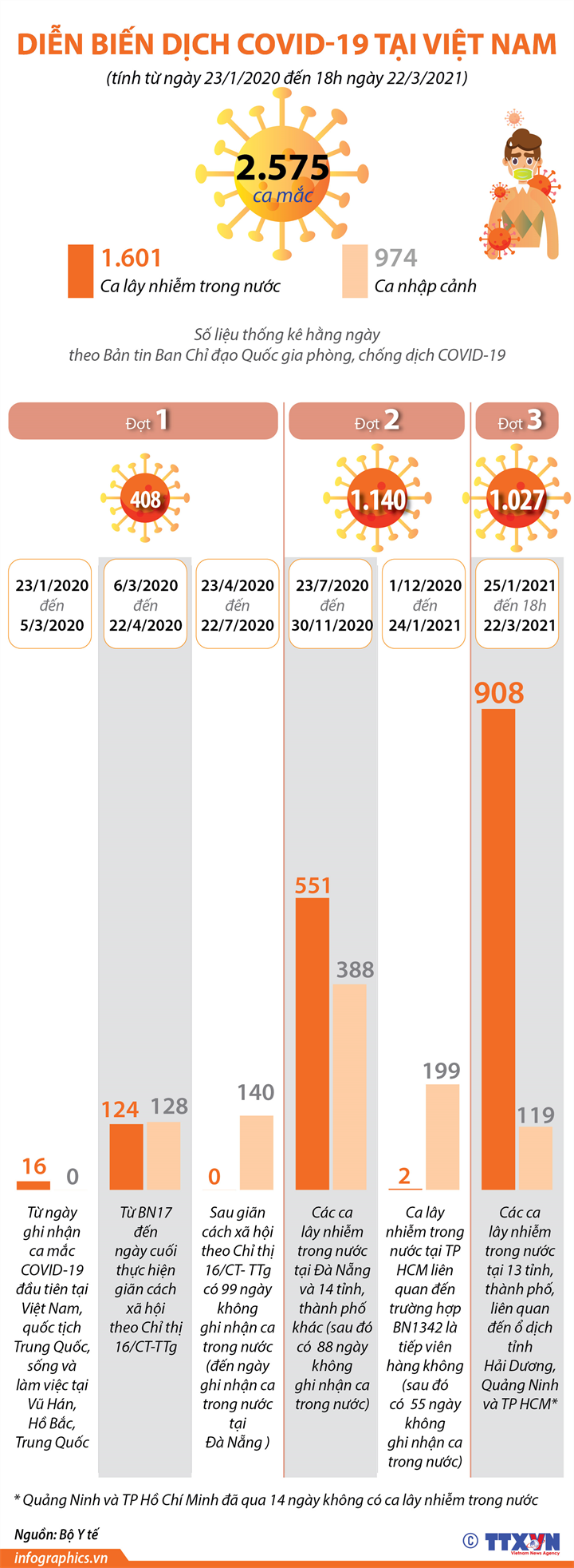 [Infographics] Diễn biến dịch Covid-19 tại Việt Nam - Ảnh 1