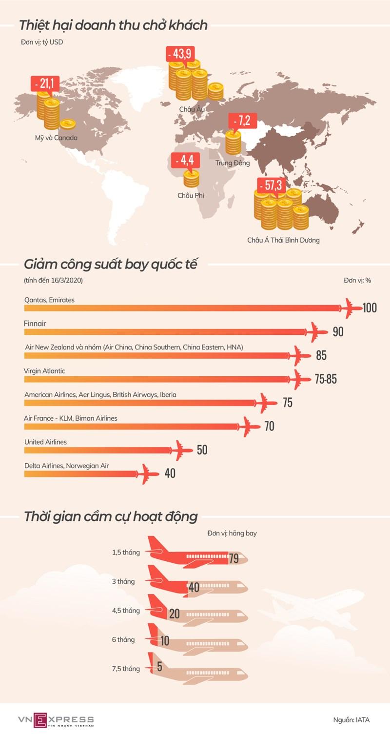 [Infographics] Hàng không toàn cầu tê liệt vì Covid-19  - Ảnh 1