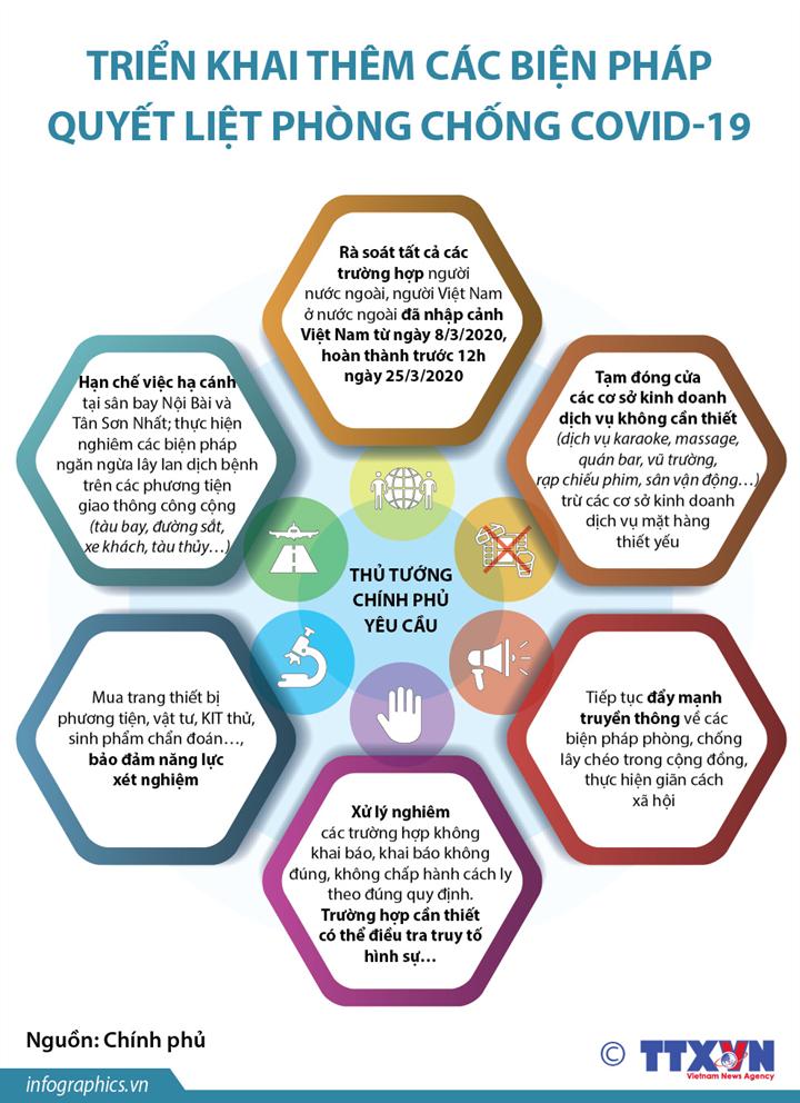 [Infographics] Triển khai thêm các giải pháp quyết liệt phòng chống COVID-19 - Ảnh 1