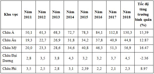 Nguồn: Cục Xuất nhập khẩu