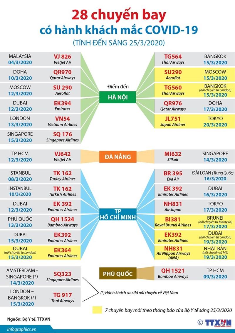 [Infographics] Thông tin về 28 chuyến bay có hành khách mắc COVID-19 - Ảnh 1