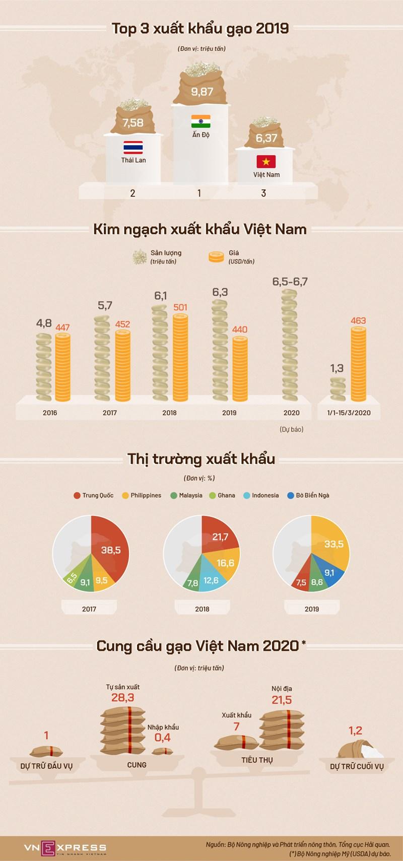 [Infographics] Việt Nam xuất khẩu gạo thế nào  - Ảnh 1