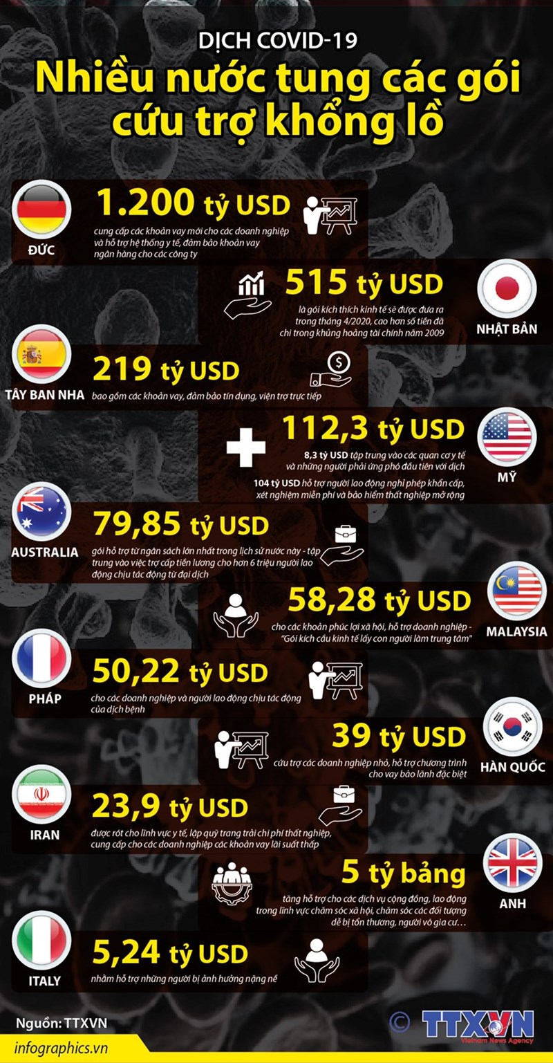 [Infographics] Nhiều nước tung các gói cứu trợ khổng lồ phòng chống dịch COVID-19 - Ảnh 1