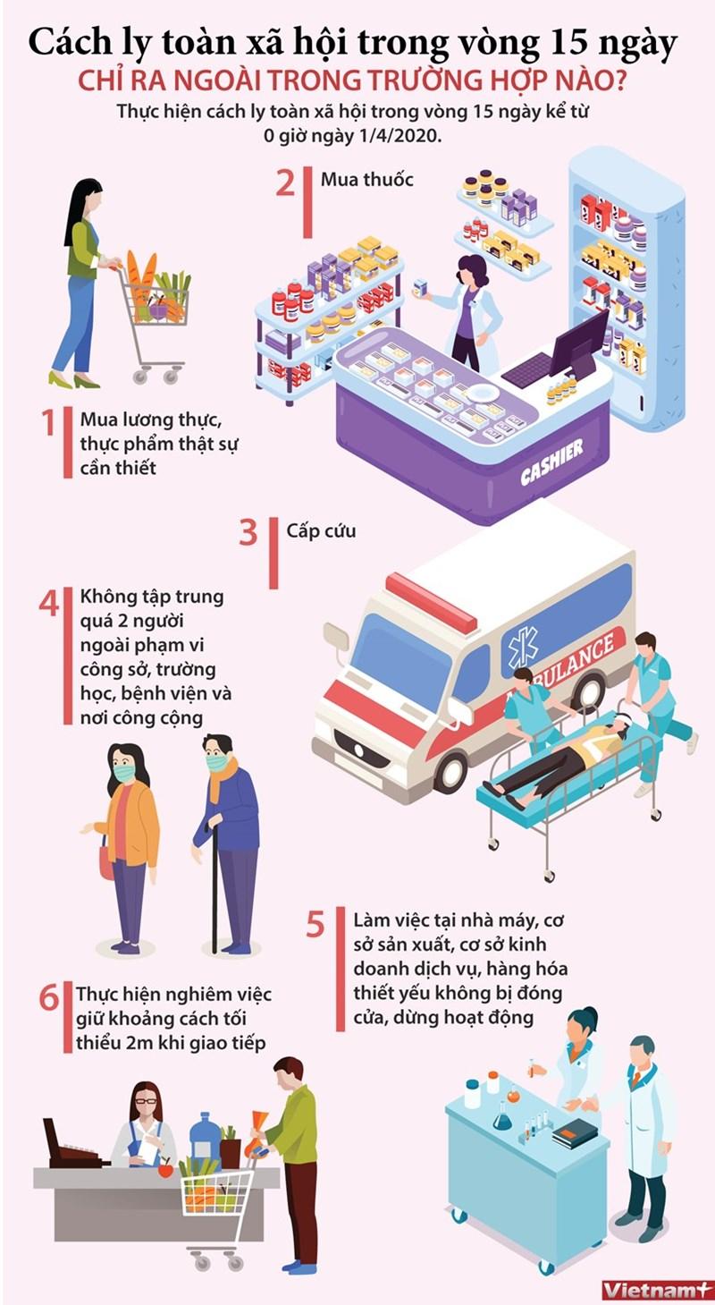 [Infographics] Cách ly toàn xã hội: Những trường hợp nào được ra ngoài - Ảnh 1